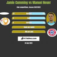 Jamie Cumming vs Manuel Neuer h2h player stats