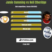 Jamie Cumming vs Neil Etheridge h2h player stats