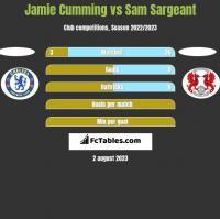 Jamie Cumming vs Sam Sargeant h2h player stats