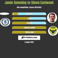 Jamie Cumming vs Simon Eastwood h2h player stats