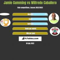 Jamie Cumming vs Wilfredo Caballero h2h player stats