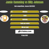 Jamie Cumming vs Billy Johnson h2h player stats