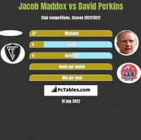 Jacob Maddox vs David Perkins h2h player stats