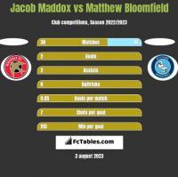 Jacob Maddox vs Matthew Bloomfield h2h player stats