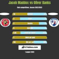 Jacob Maddox vs Oliver Banks h2h player stats