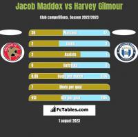 Jacob Maddox vs Harvey Gilmour h2h player stats
