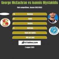 George McEachran vs Ioannis Mystakidis h2h player stats