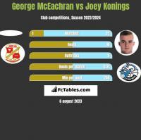 George McEachran vs Joey Konings h2h player stats