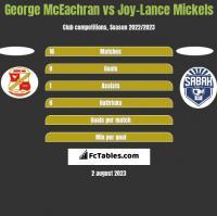 George McEachran vs Joy-Lance Mickels h2h player stats