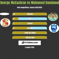 George McEachran vs Mohamed Hamdaoui h2h player stats