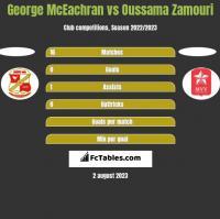 George McEachran vs Oussama Zamouri h2h player stats