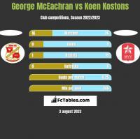 George McEachran vs Koen Kostons h2h player stats