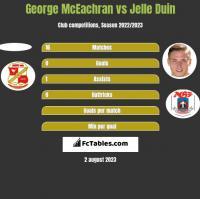 George McEachran vs Jelle Duin h2h player stats