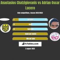 Anastasios Chatzigiovanis vs Adrian Oscar Lucero h2h player stats