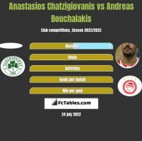 Anastasios Chatzigiovanis vs Andreas Bouchalakis h2h player stats