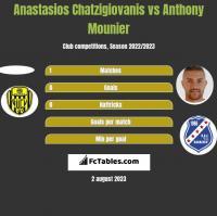Anastasios Chatzigiovanis vs Anthony Mounier h2h player stats