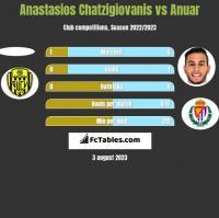 Anastasios Chatzigiovanis vs Anuar h2h player stats