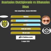 Anastasios Chatzigiovanis vs Athanasios Dinas h2h player stats