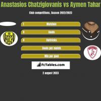 Anastasios Chatzigiovanis vs Aymen Tahar h2h player stats