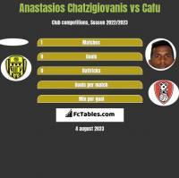 Anastasios Chatzigiovanis vs Cafu h2h player stats