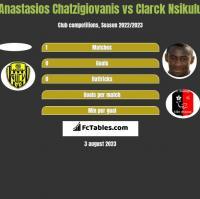 Anastasios Chatzigiovanis vs Clarck Nsikulu h2h player stats