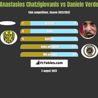 Anastasios Chatzigiovanis vs Daniele Verde h2h player stats