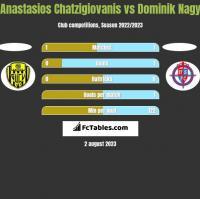 Anastasios Chatzigiovanis vs Dominik Nagy h2h player stats