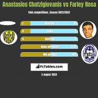 Anastasios Chatzigiovanis vs Farley Rosa h2h player stats