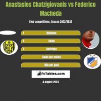 Anastasios Chatzigiovanis vs Federico Macheda h2h player stats