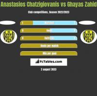 Anastasios Chatzigiovanis vs Ghayas Zahid h2h player stats