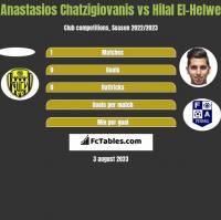 Anastasios Chatzigiovanis vs Hilal El-Helwe h2h player stats