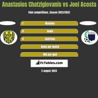 Anastasios Chatzigiovanis vs Joel Acosta h2h player stats