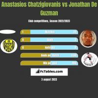 Anastasios Chatzigiovanis vs Jonathan De Guzman h2h player stats