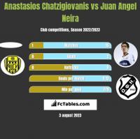 Anastasios Chatzigiovanis vs Juan Angel Neira h2h player stats