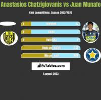 Anastasios Chatzigiovanis vs Juan Munafo h2h player stats