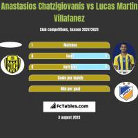 Anastasios Chatzigiovanis vs Lucas Martin Villafanez h2h player stats