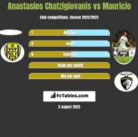 Anastasios Chatzigiovanis vs Mauricio h2h player stats