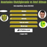 Anastasios Chatzigiovanis vs Omri Altman h2h player stats