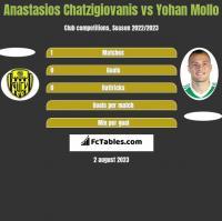Anastasios Chatzigiovanis vs Yohan Mollo h2h player stats
