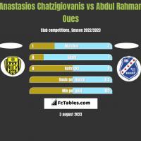 Anastasios Chatzigiovanis vs Abdul Rahman Oues h2h player stats