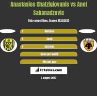 Anastasios Chatzigiovanis vs Anel Sabanadzovic h2h player stats