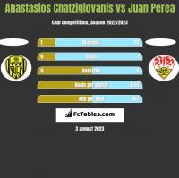 Anastasios Chatzigiovanis vs Juan Perea h2h player stats