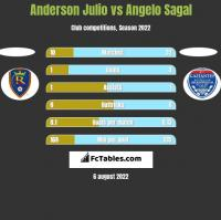 Anderson Julio vs Angelo Sagal h2h player stats