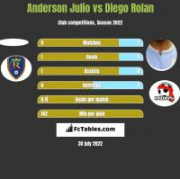 Anderson Julio vs Diego Rolan h2h player stats