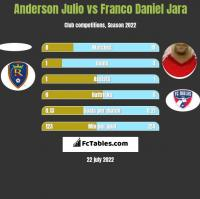 Anderson Julio vs Franco Daniel Jara h2h player stats