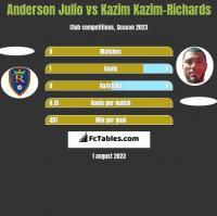 Anderson Julio vs Kazim Kazim-Richards h2h player stats