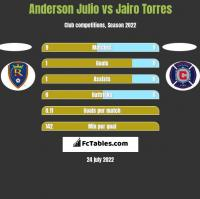 Anderson Julio vs Jairo Torres h2h player stats