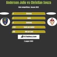 Anderson Julio vs Christian Souza h2h player stats