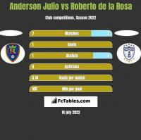 Anderson Julio vs Roberto de la Rosa h2h player stats