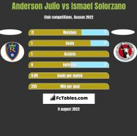 Anderson Julio vs Ismael Solorzano h2h player stats